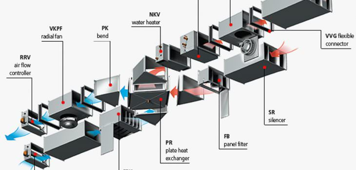 Havalandırma Sistemleri, Havalandırma kontrol sistemleri